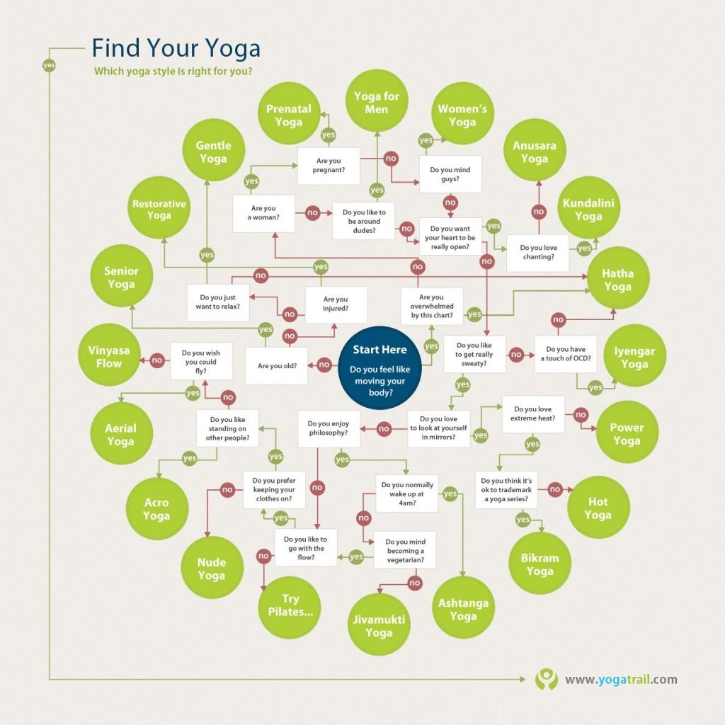 Flow Chart Yoga