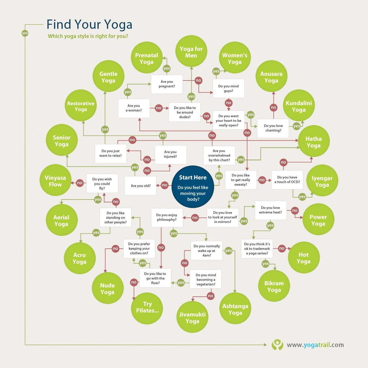 Self Teacher Study – Find Your Yoga